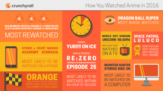 Crunchyroll Infographic Shows 2016 Viewing Data