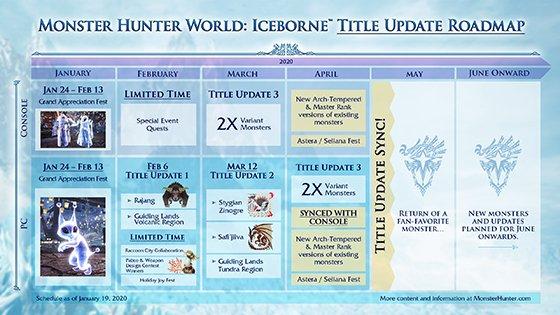 monster hunter world iceborne roadmap